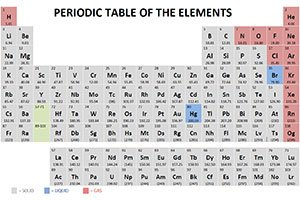Chad's Prep - Free Chemistry and Physics Videos